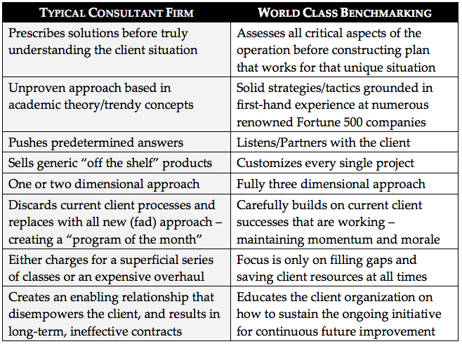 What is World Class Consulting?